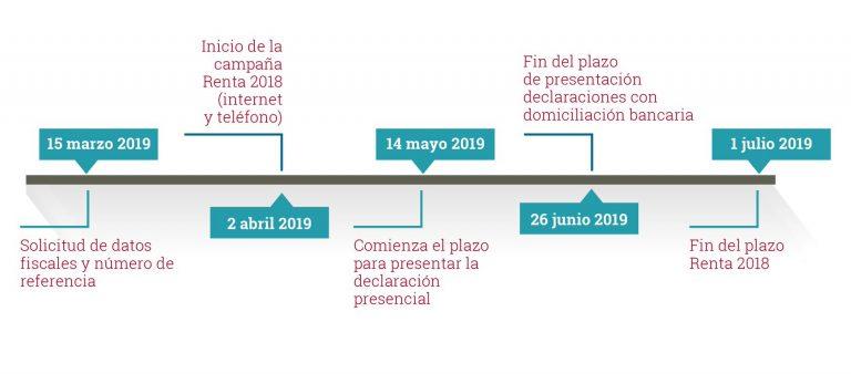Todo lo que debes saber sobre la declaración de la Renta 2018-2019